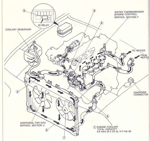 Dodge Grand Caravan Ac Pressure Switch Location besides 4phno Jeep Grand Cherokee Laredo 1989 Jeep Cherokee Larado in addition 2004 Jeep Liberty Fuse Box Layout likewise Honda Accord88 Radiator Diagram And Schematics moreover 93 Lincoln Continental Blower Relay Location. on jeep cherokee cooling fan wiring diagram