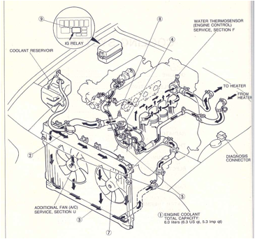 1995 Honda Civic Cooling System Schematics
